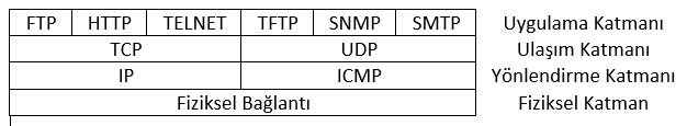 TCP/IP Mimarisi