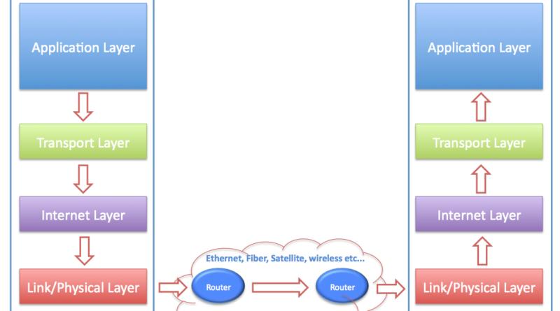 TCP/IP Mimarisi