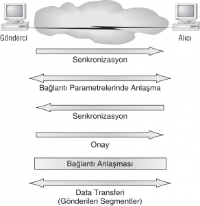 Bağlantı Yönelimli (connection-oriented) İletişim