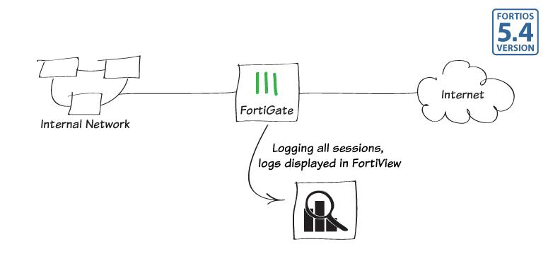 Fortigate Loglarını Kaydetme ve Fortiview Kullanımı