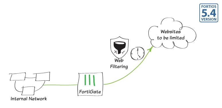 Fortigate Web Filtrelemede Kota Koyma İşlemi