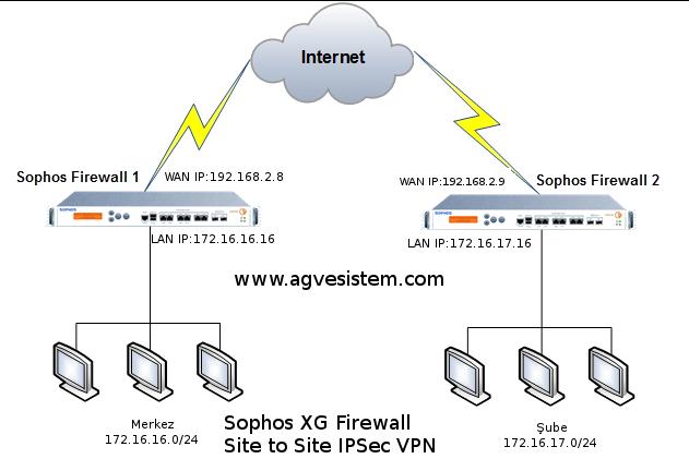 Sophos XG Firewall Site-to-Site IPsec VPN Nasıl Yapılır