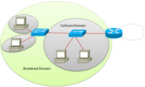 CCNA broadcast-domain