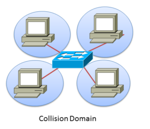 CCNA collision domain